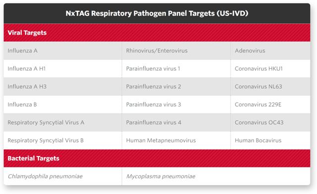 Respiratory Pathogen Panel Beaker Molecular Targets